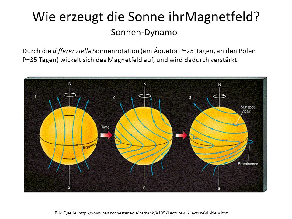 Wie erzeugt die Sonne ihrMagnetfeld