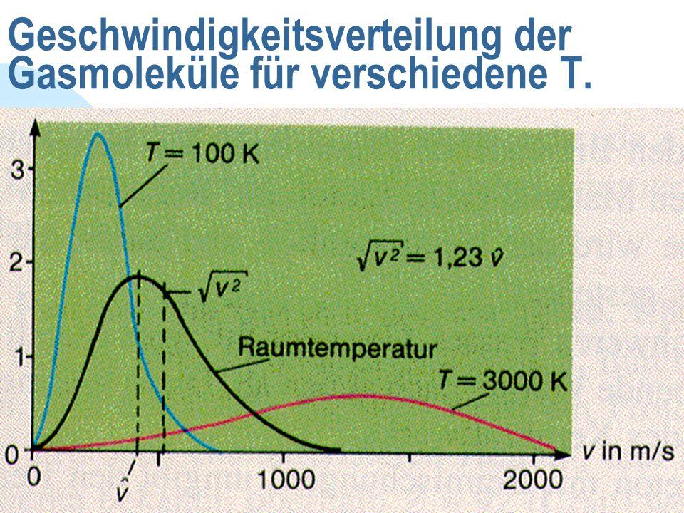Geschwindigkeitsverteilung der Gasmoleküle für verschiedene T.
