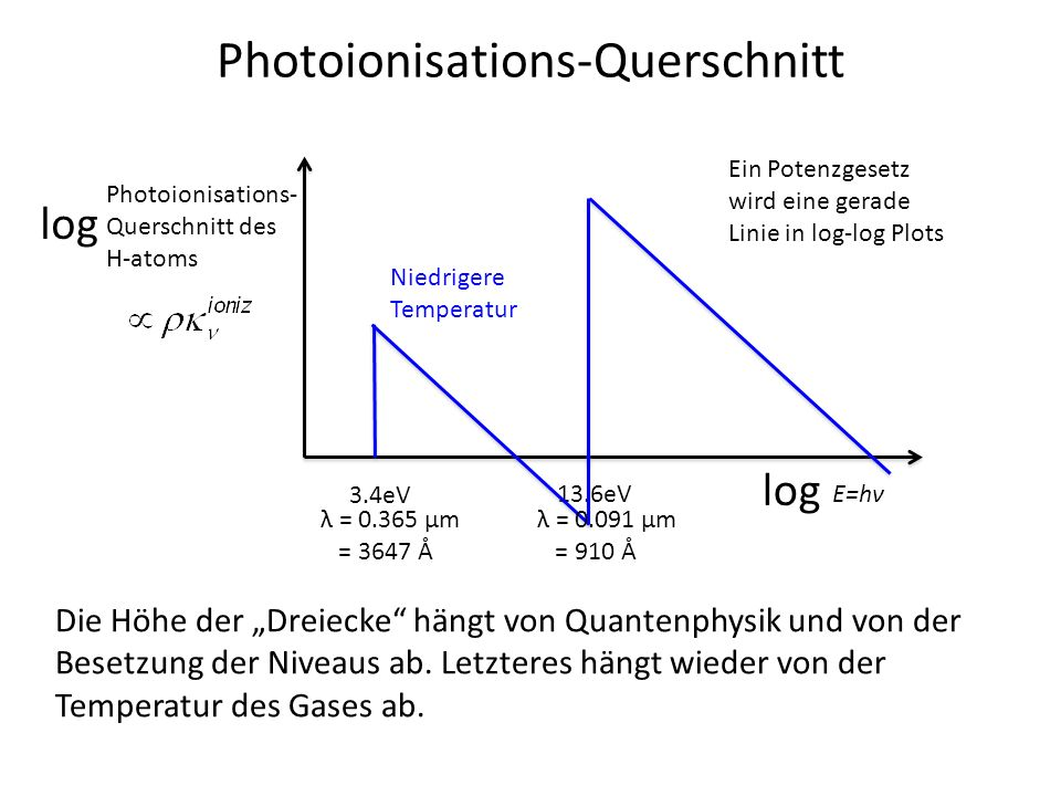 Photoionisations-Querschnitt