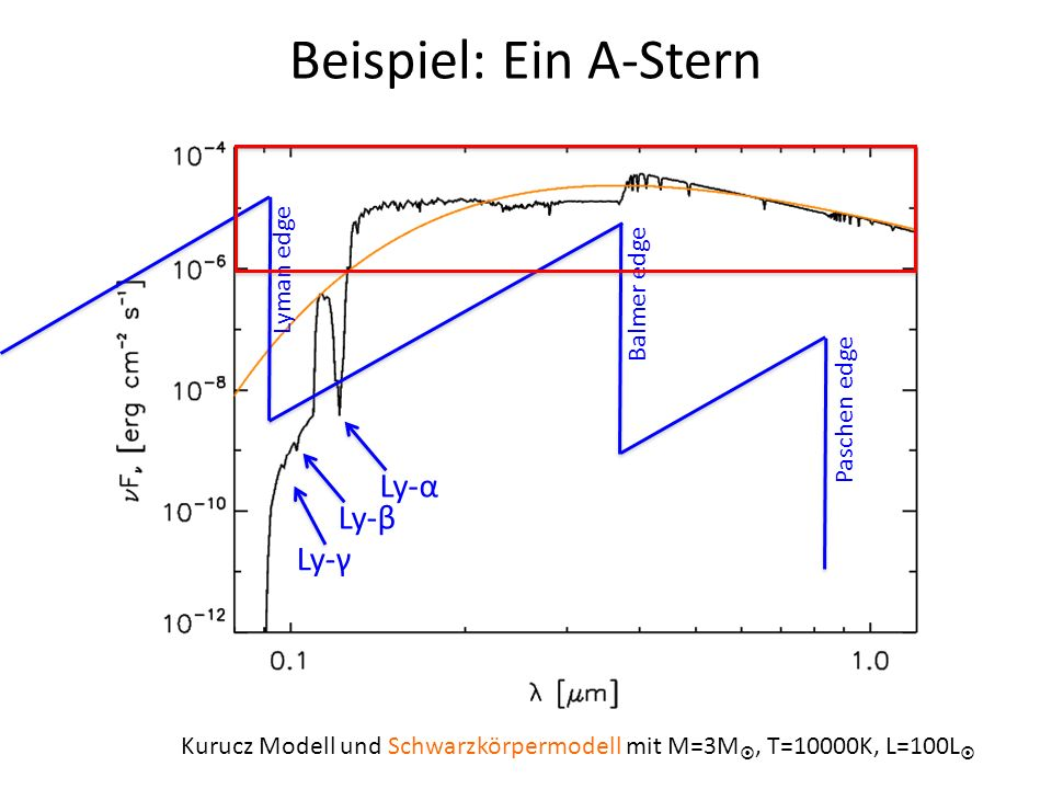 Beispiel: Ein A-Stern Ly-α Ly-β Ly-γ Lyman edge Balmer edge