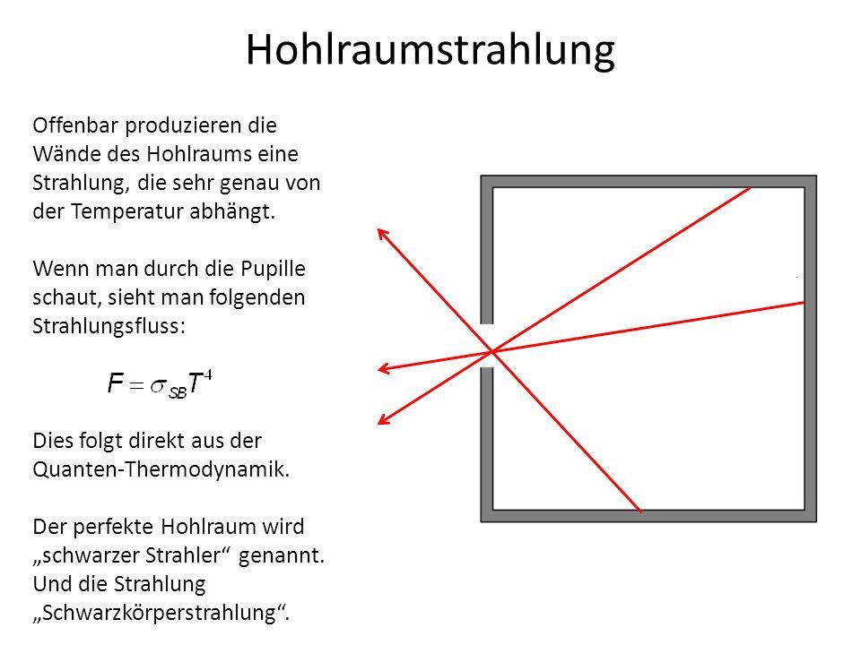 Hohlraumstrahlung Offenbar produzieren die Wände des Hohlraums eine Strahlung, die sehr genau von der Temperatur abhängt.