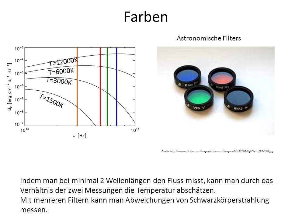 Farben Astronomische Filters. T=12000K. T=6000K. T=3000K. T=1500K.