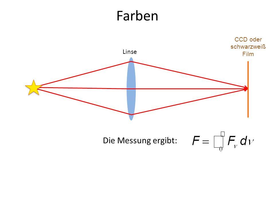 Farben CCD oder schwarzweiß Film Linse Die Messung ergibt: