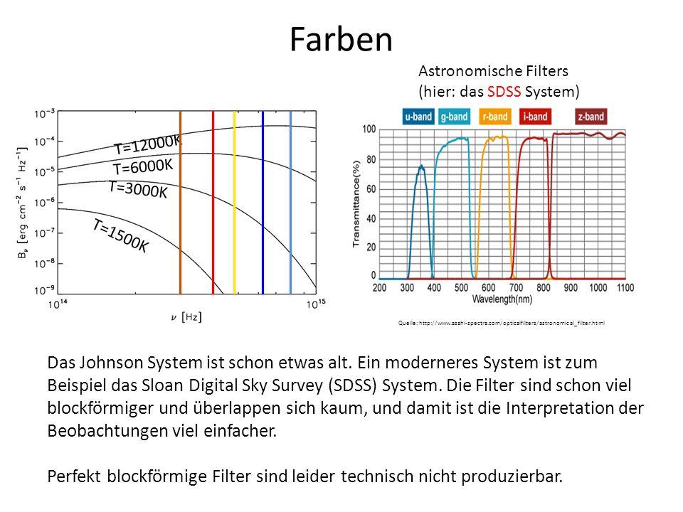 Farben Astronomische Filters. (hier: das SDSS System) T=12000K. T=6000K. T=3000K. T=1500K.