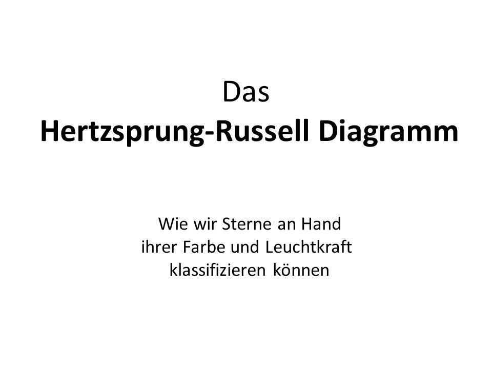 Hertzsprung-Russell Diagramm