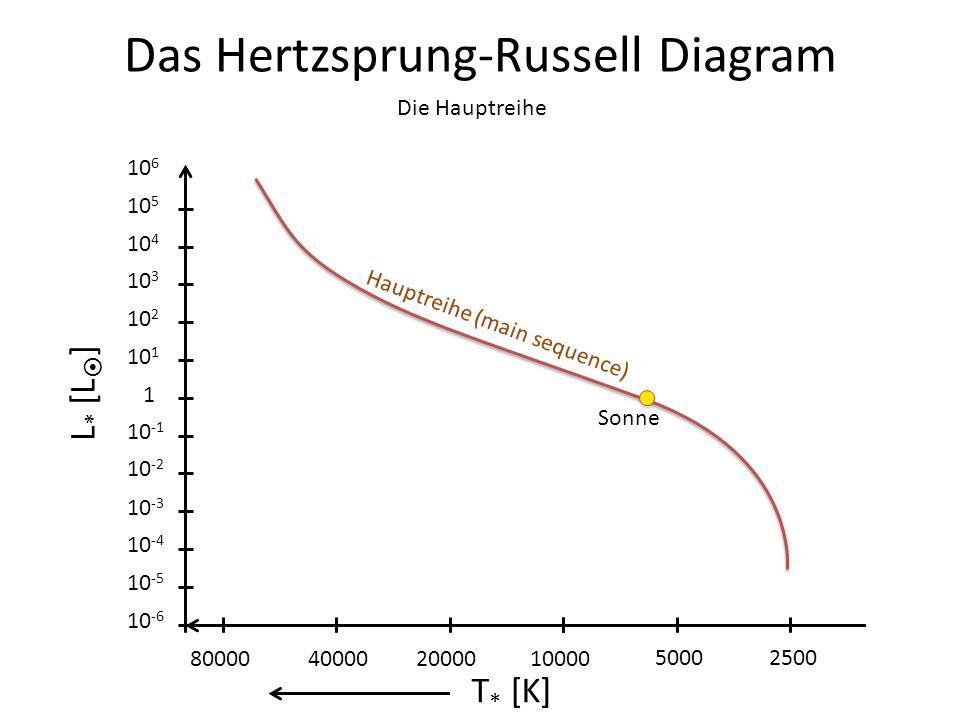 Das Hertzsprung-Russell Diagram