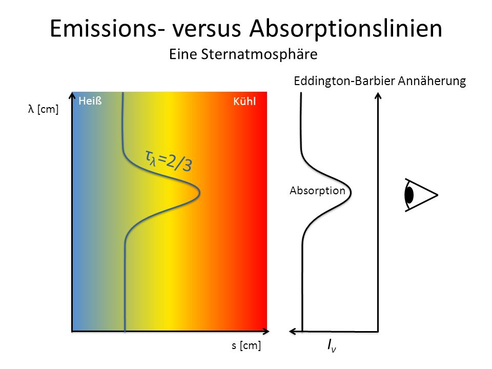 Emissions- versus Absorptionslinien