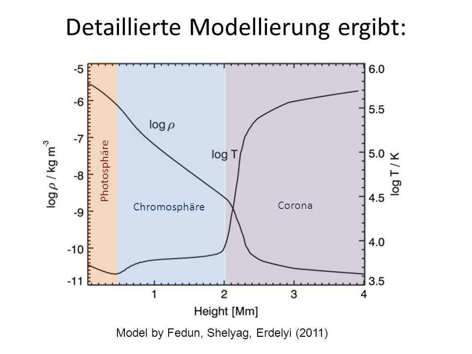 Detaillierte Modellierung ergibt: