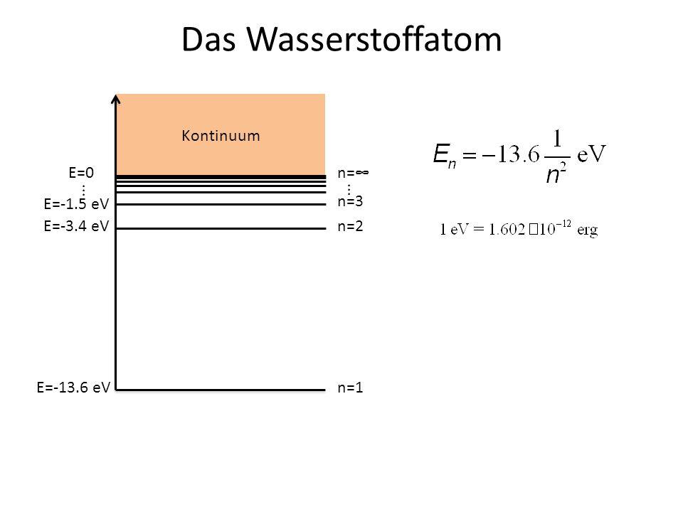 Das Wasserstoffatom E=0 E=-13.6 eV E=-3.4 eV E=-1.5 eV ... n=1 n=2 n=3