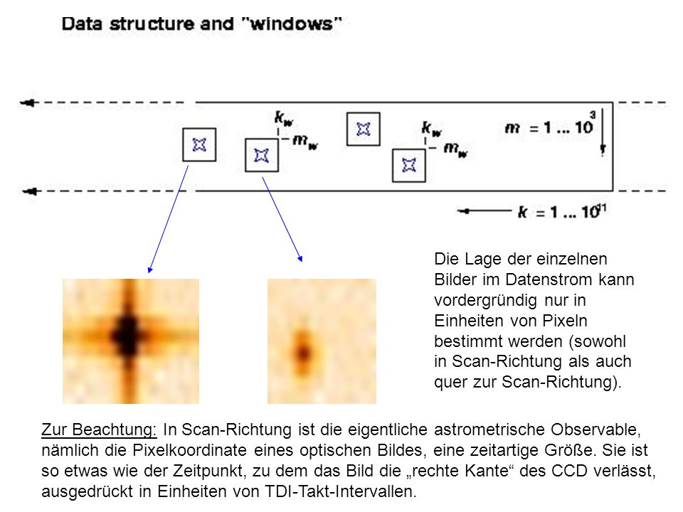 Die Lage der einzelnen Bilder im Datenstrom kann. vordergründig nur in Einheiten von Pixeln.