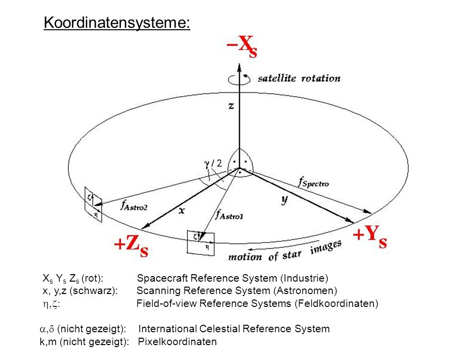 Koordinatensysteme: Xs Ys Zs (rot): Spacecraft Reference System (Industrie)