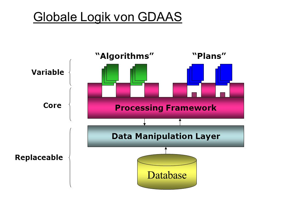 Data Manipulation Layer