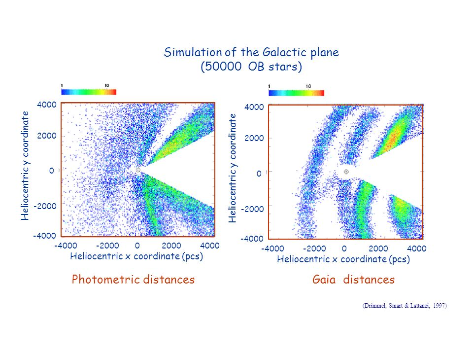 Simulation of the Galactic plane (50000 OB stars)