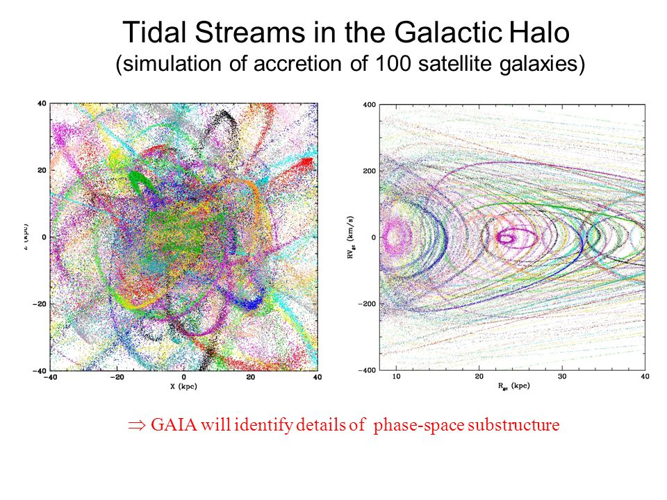  GAIA will identify details of phase-space substructure