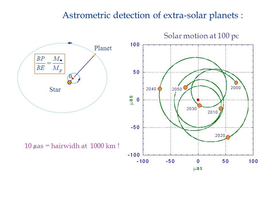 Astrometric detection of extra-solar planets :