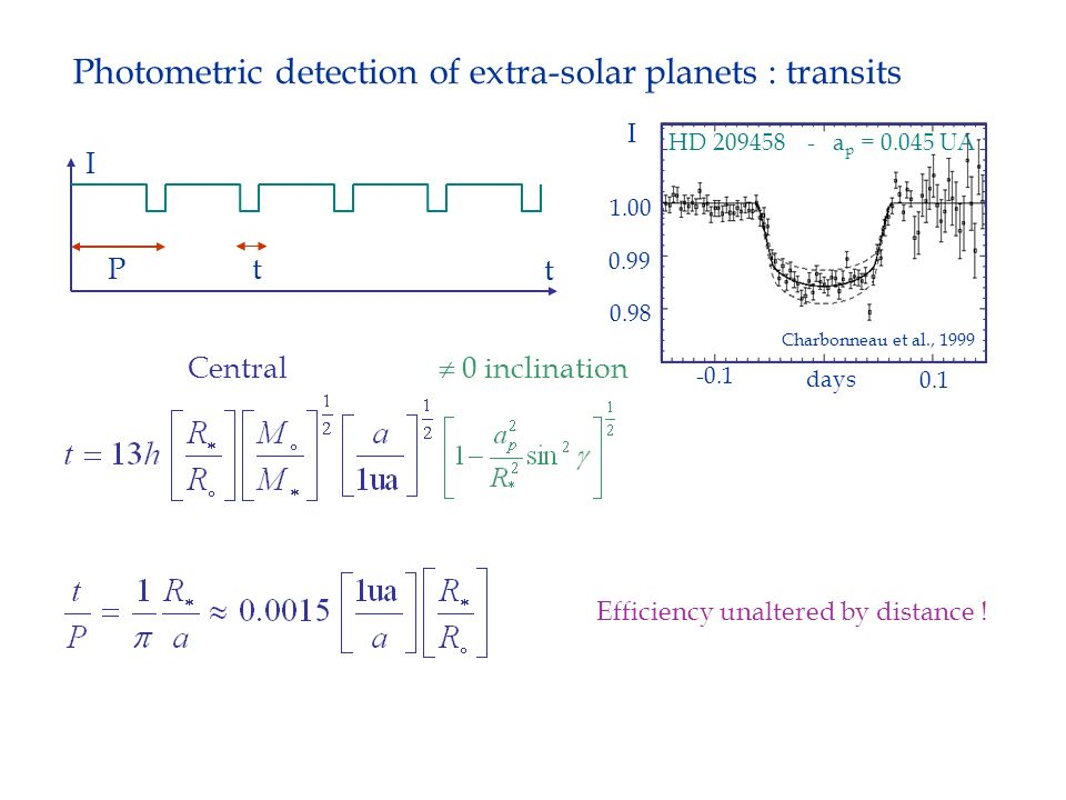 Photometric detection of extra-solar planets : transits