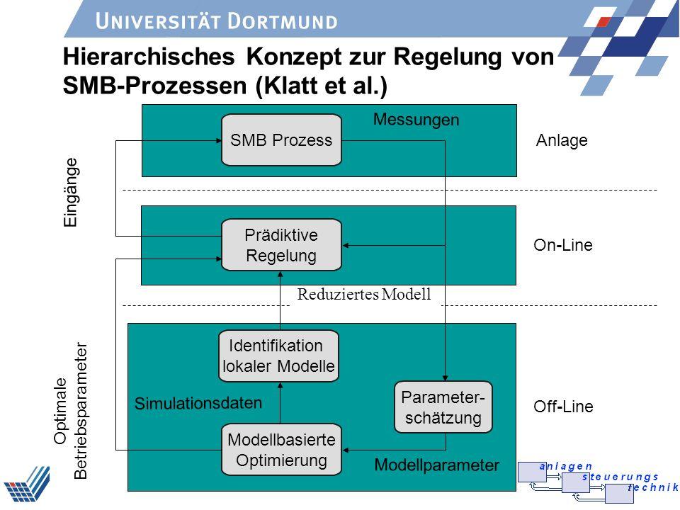 Hierarchisches Konzept zur Regelung von SMB-Prozessen (Klatt et al.)