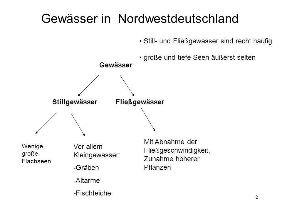 Gewässer in Nordwestdeutschland