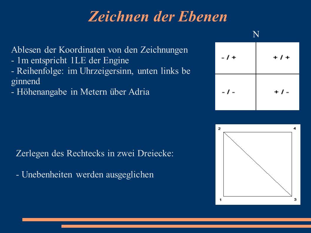 Zeichnen der Ebenen N Ablesen der Koordinaten von den Zeichnungen