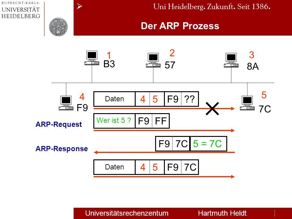 Der ARP Prozess 1 2 3 4 5 B3 57 8A F9 7C 4 5 F9 F9 FF F9 7C 5 = 7C