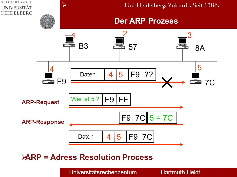 ARP = Adress Resolution Process
