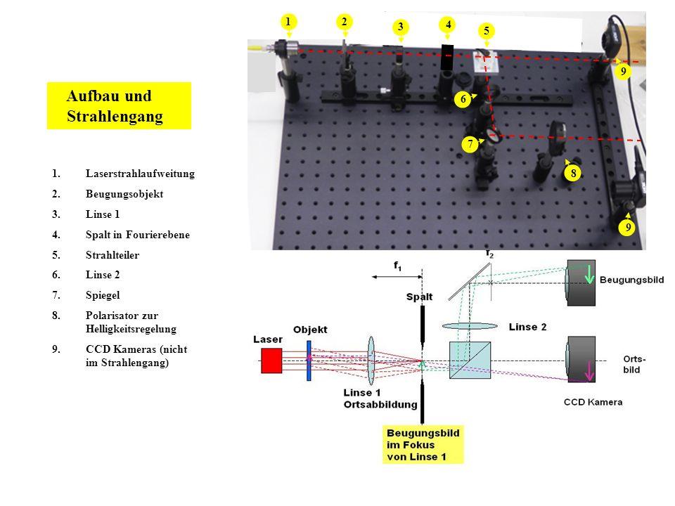 Aufbau und Strahlengang 1 2 3 4 5 6 7 8 Laserstrahlaufweitung