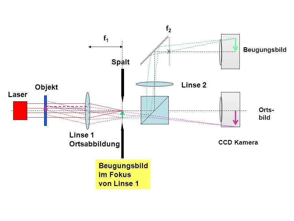 f2 f1 Spalt Linse 2 Objekt Laser Linse 1 Ortsabbildung Beugungsbild
