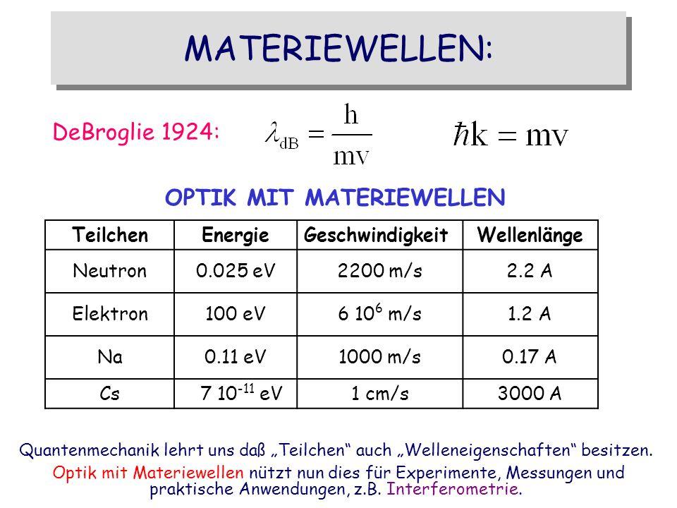 MATERIEWELLEN: DeBroglie 1924: OPTIK MIT MATERIEWELLEN Teilchen