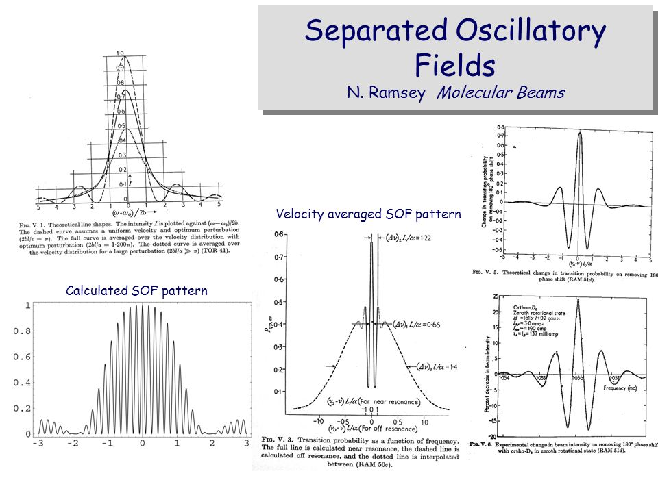 Separated Oscillatory Fields N. Ramsey Molecular Beams