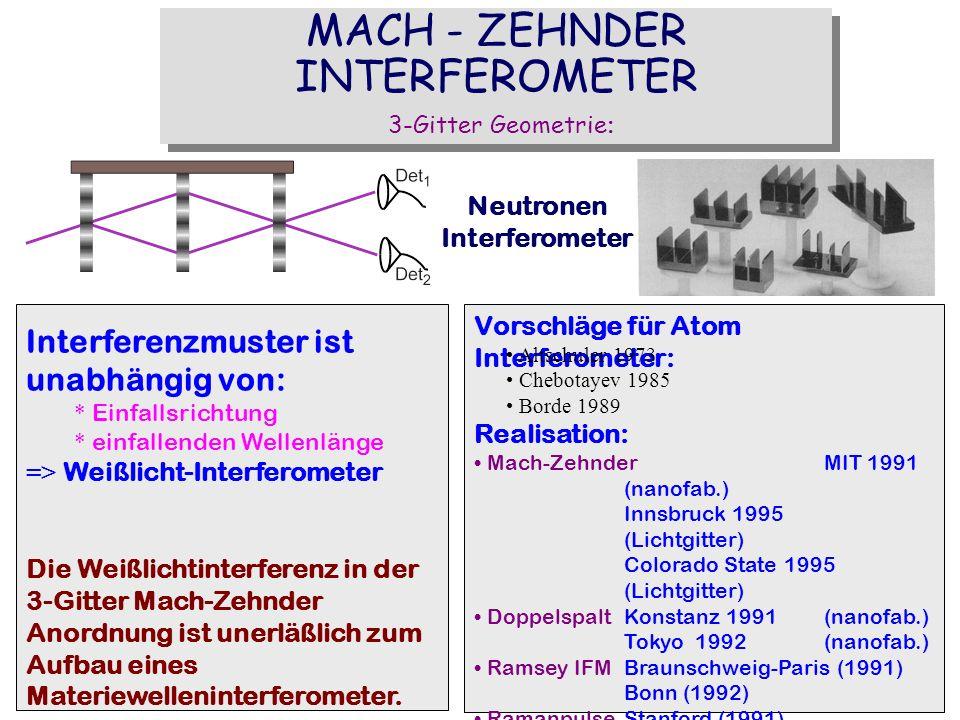 MACH - ZEHNDER INTERFEROMETER 3-Gitter Geometrie: