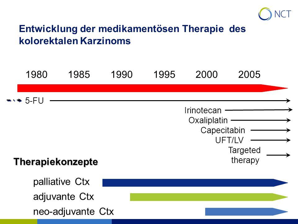 Entwicklung der medikamentösen Therapie des kolorektalen Karzinoms