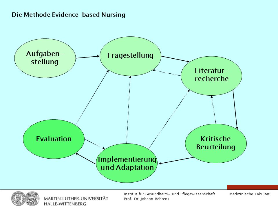 Die Methode Evidence-based Nursing
