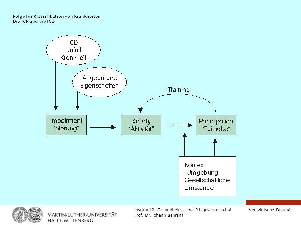 Folge für Klassifikation von Krankheiten Die ICF und die ICD
