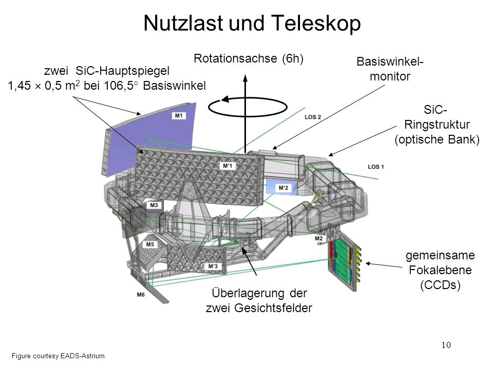 Nutzlast und Teleskop Rotationsachse (6h) Basiswinkel-