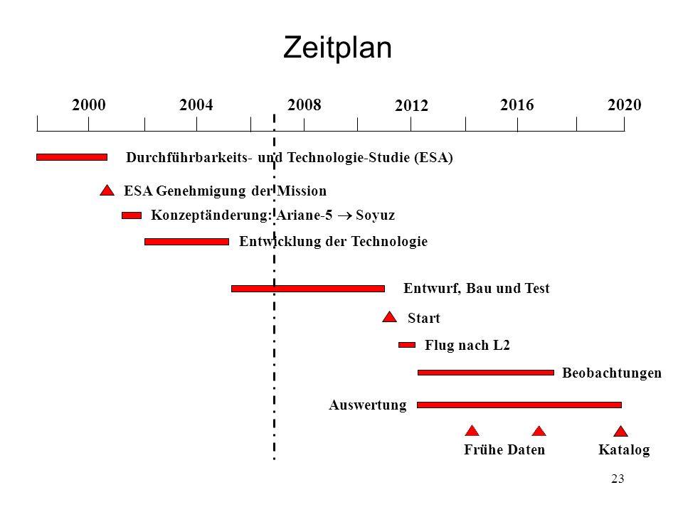 Zeitplan 2000. 2004. 2008. 2012. 2016. 2020. Durchführbarkeits- und Technologie-Studie (ESA) ESA Genehmigung der Mission.