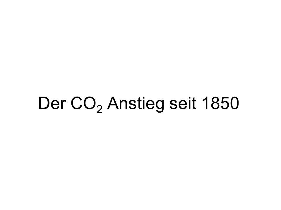 Der CO2 Anstieg seit 1850