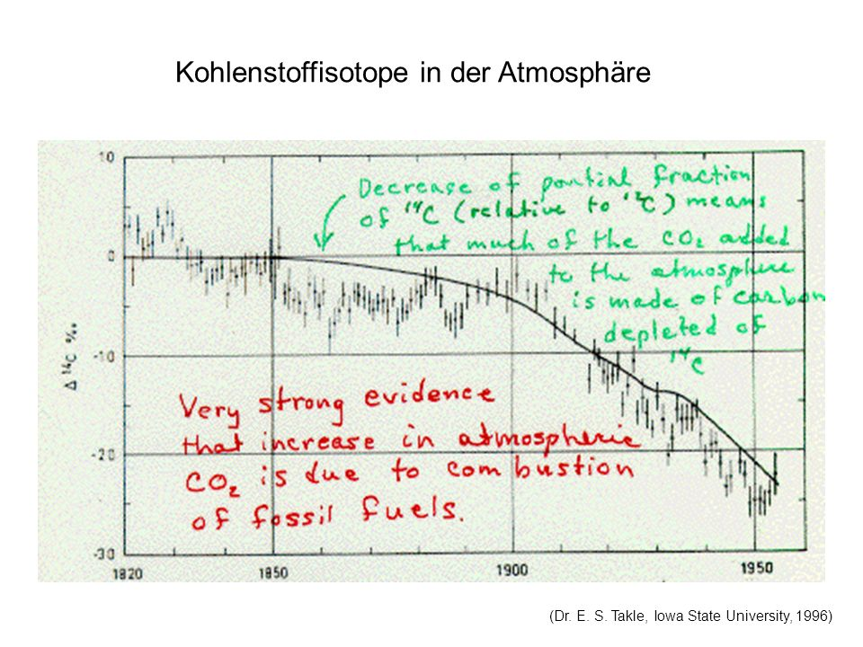 Kohlenstoffisotope in der Atmosphäre