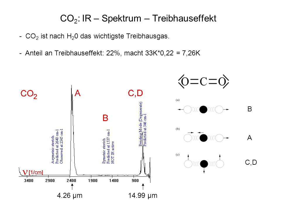 CO2: IR – Spektrum – Treibhauseffekt