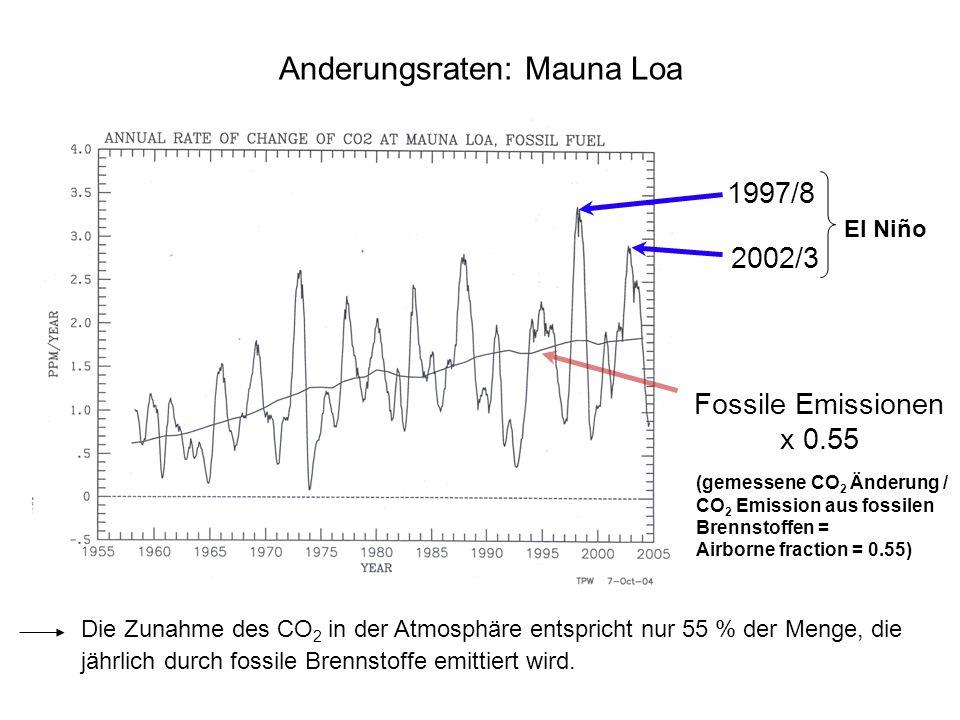 Anderungsraten: Mauna Loa