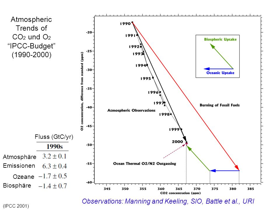 Atmospheric Trends of CO2 und O2 IPCC-Budget (1990-2000)