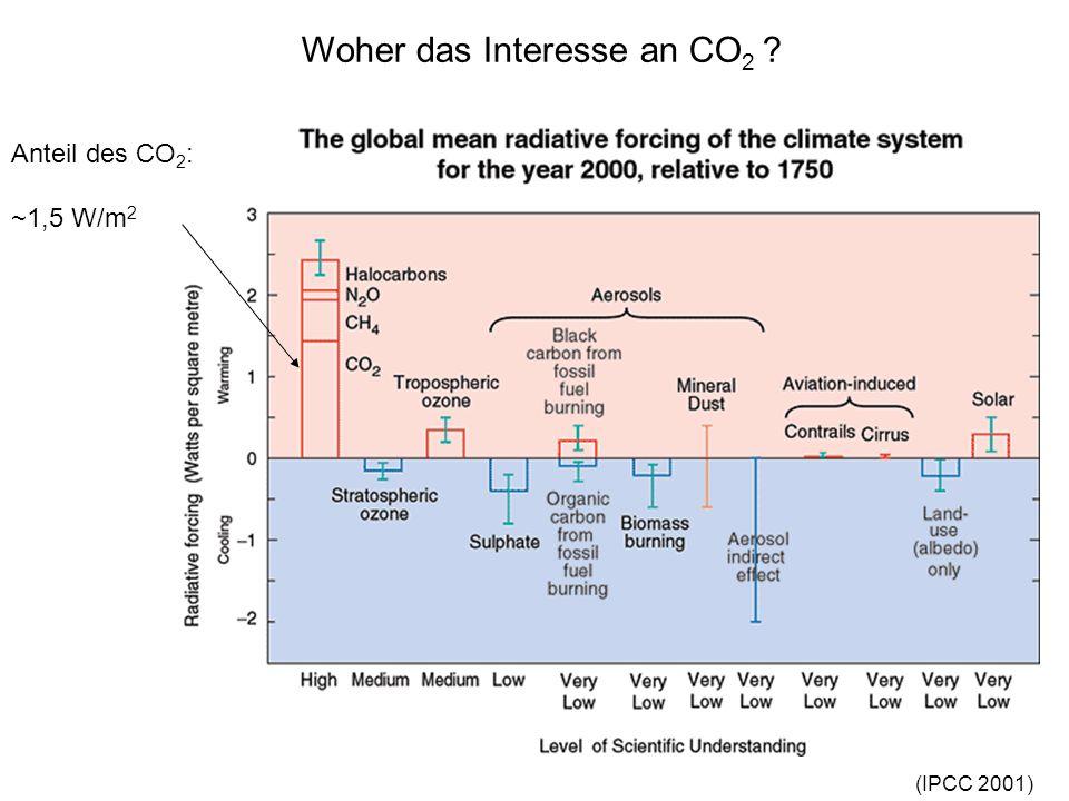 Woher das Interesse an CO2