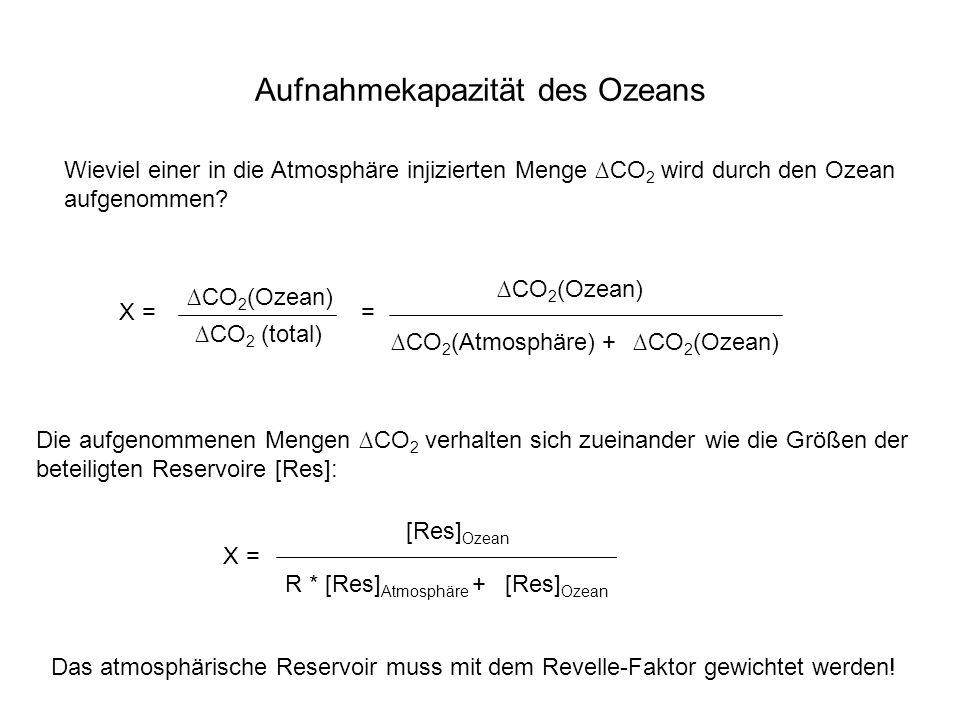 Aufnahmekapazität des Ozeans