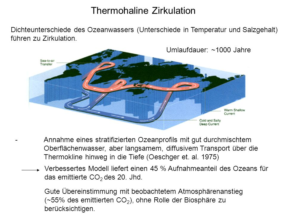 Thermohaline Zirkulation