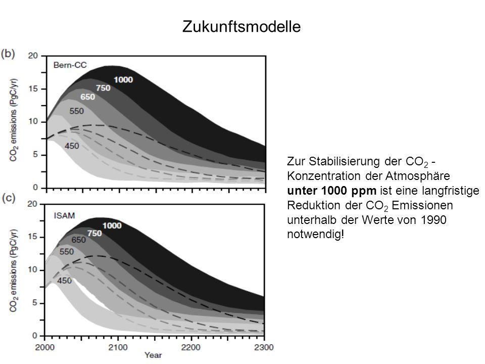 Zukunftsmodelle Zur Stabilisierung der CO2 -