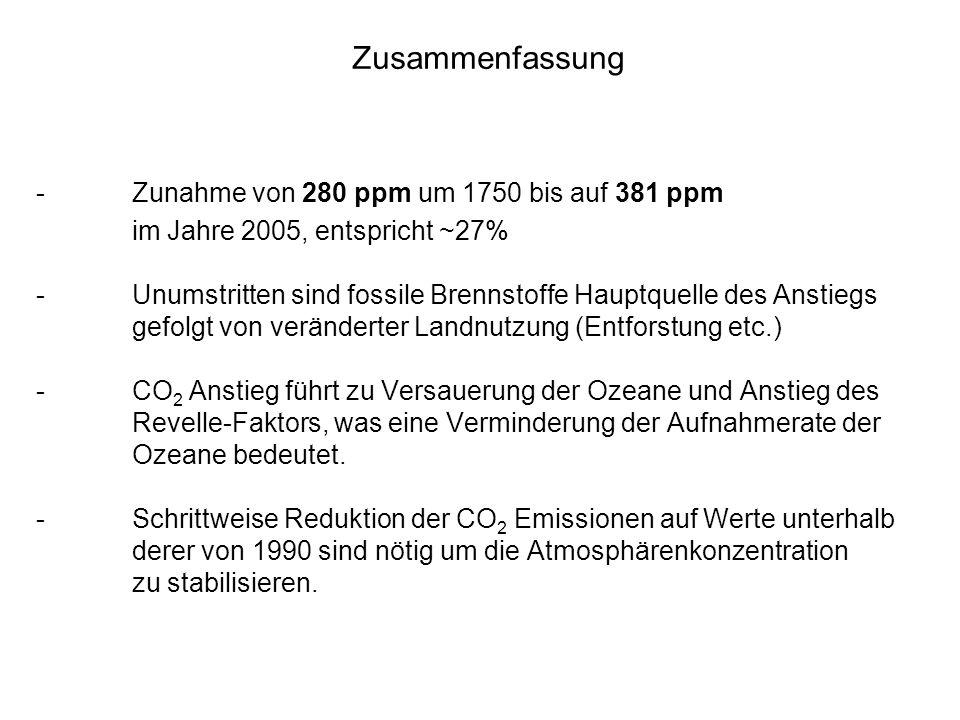 Zusammenfassung - Zunahme von 280 ppm um 1750 bis auf 381 ppm