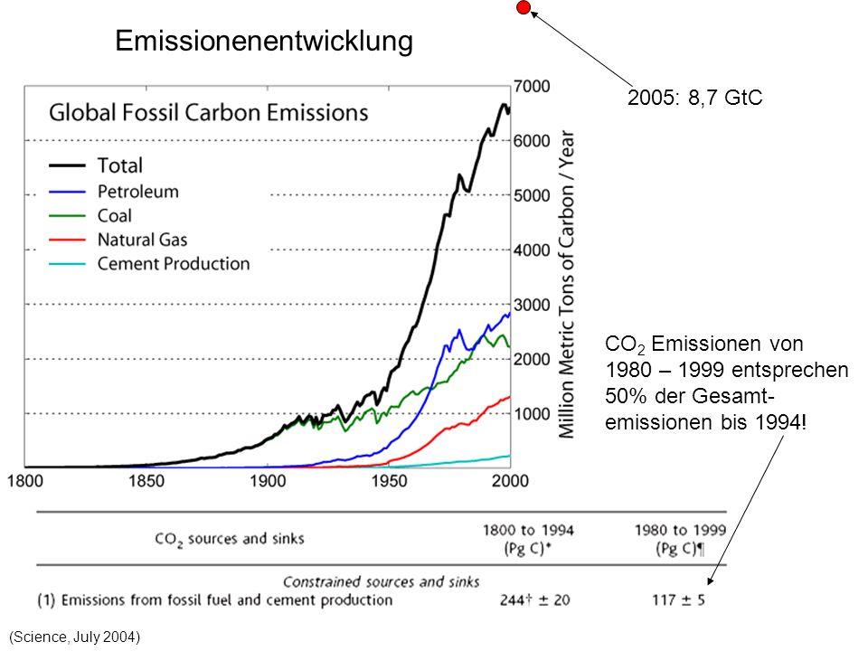 Emissionenentwicklung