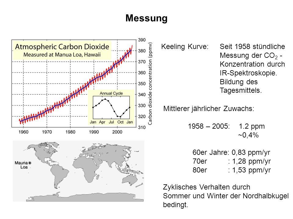 Messung Keeling Kurve: Seit 1958 stündliche Messung der CO2 - Konzentration durch. IR-Spektroskopie. Bildung des Tagesmittels.