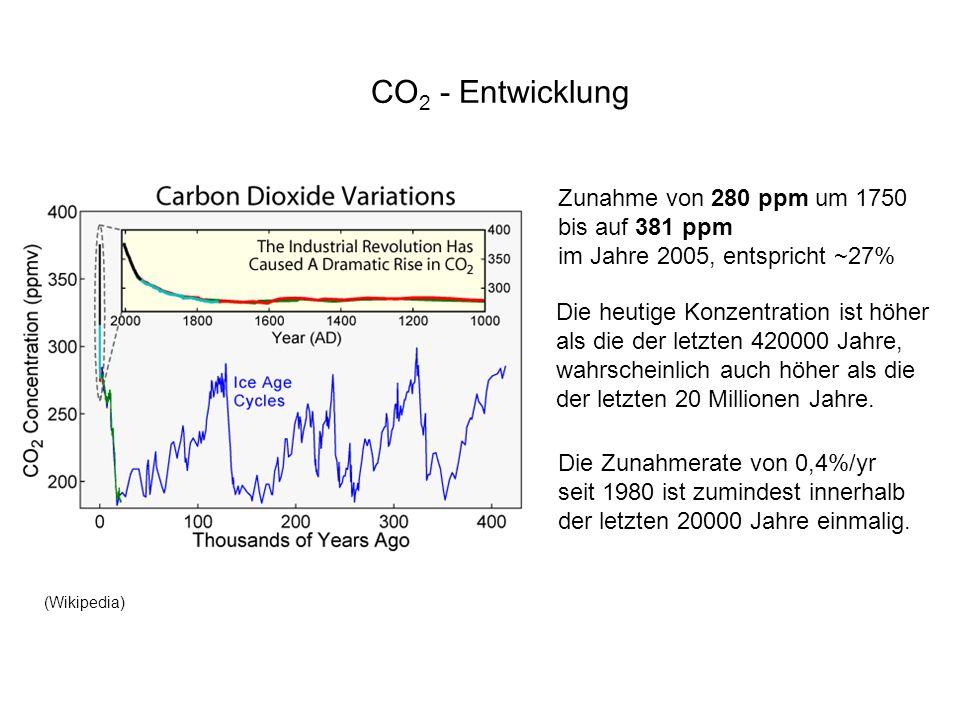 CO2 - Entwicklung Zunahme von 280 ppm um 1750 bis auf 381 ppm