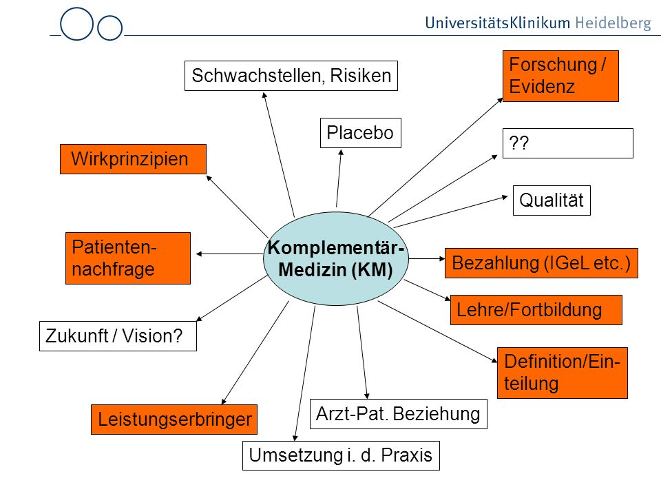 Forschung / Evidenz Schwachstellen, Risiken. Placebo. Wirkprinzipien. Qualität. Komplementär-
