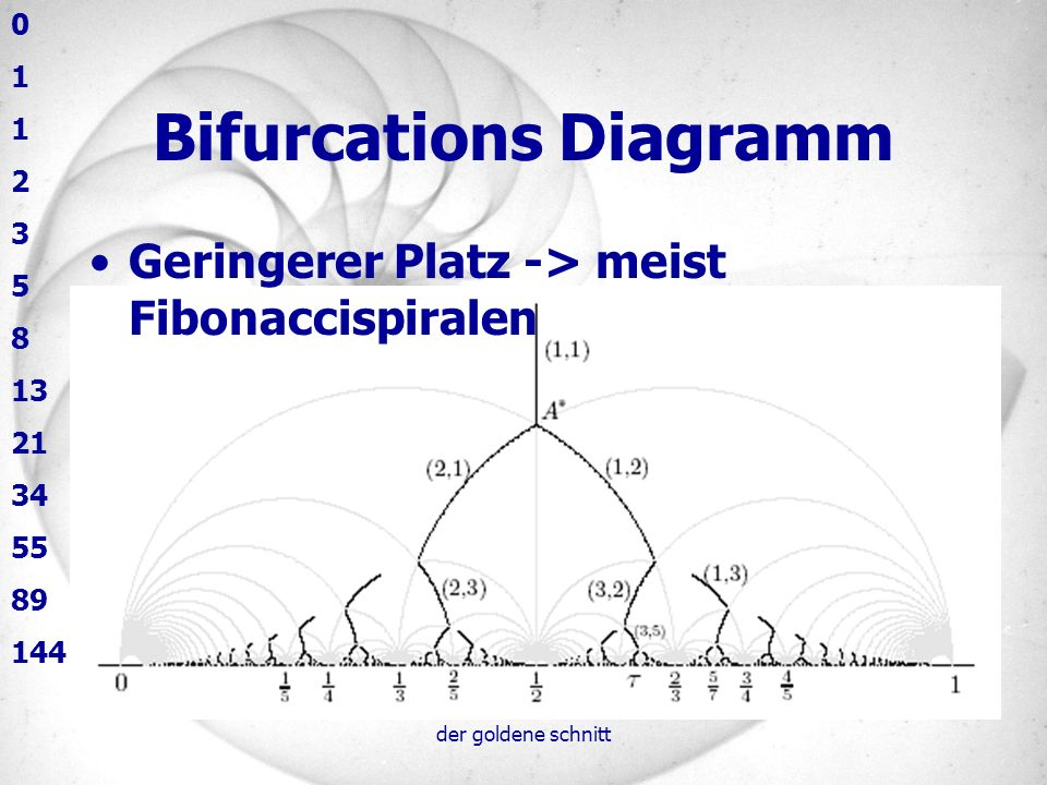 Bifurcations Diagramm